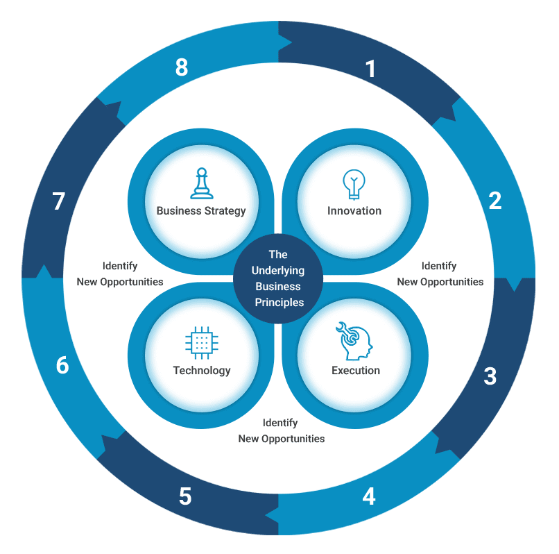 Kraken's Packaging Automation Development Process